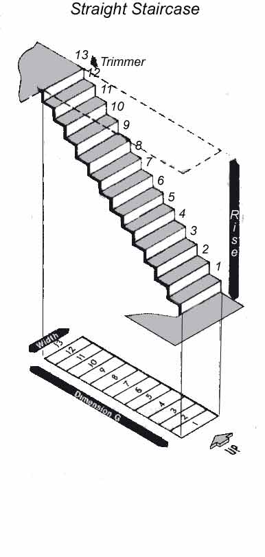 How to measure stairs