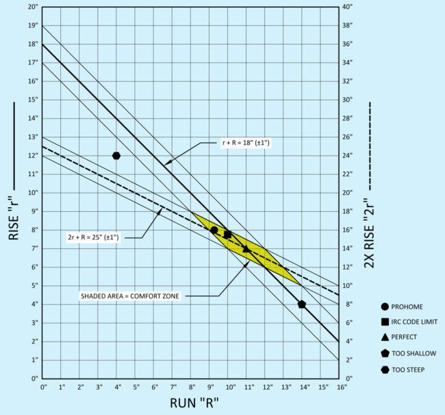 rise-vs-run-graph
